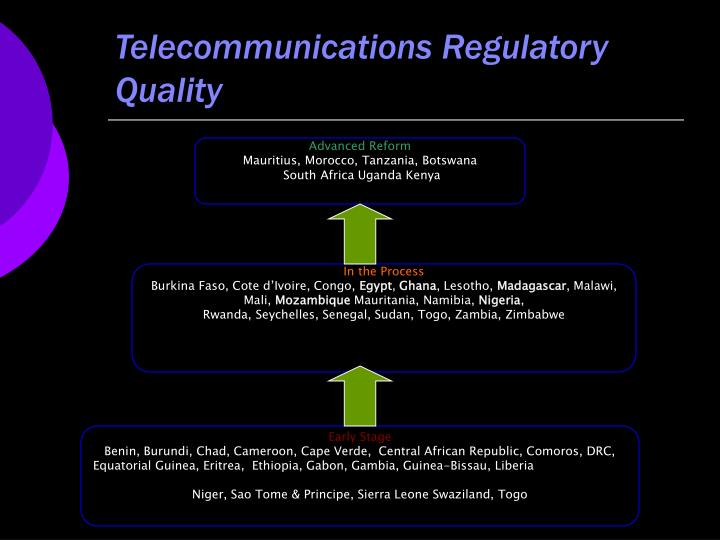 Telecommunications Regulatory Quality