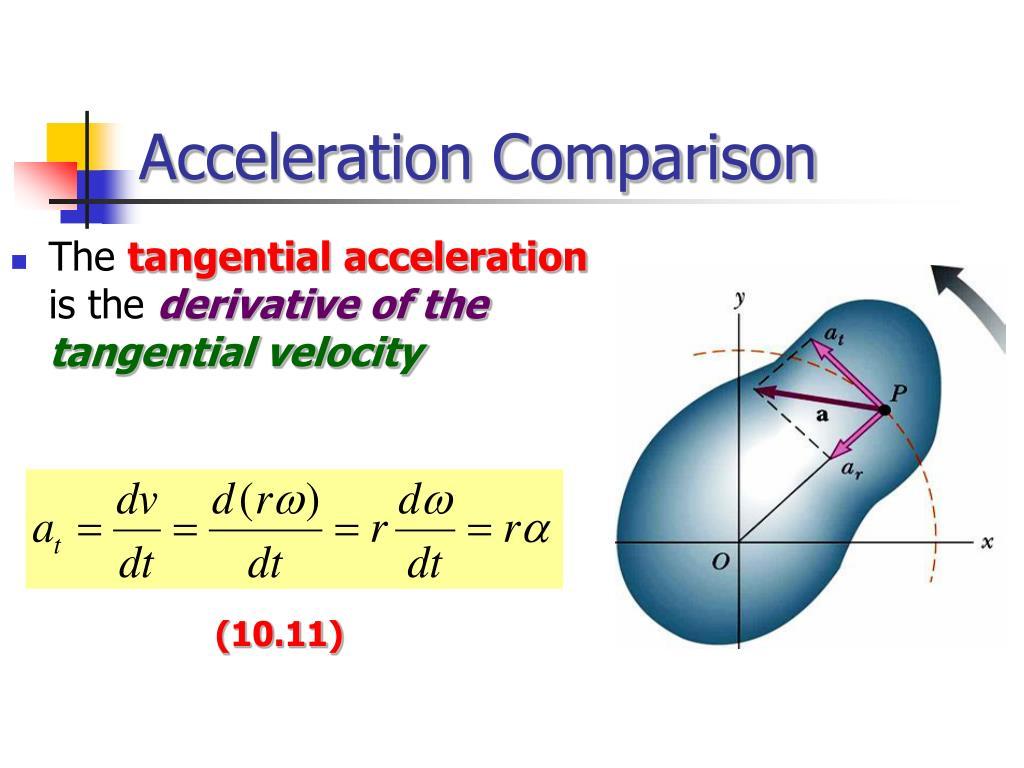 Acceleration Comparison