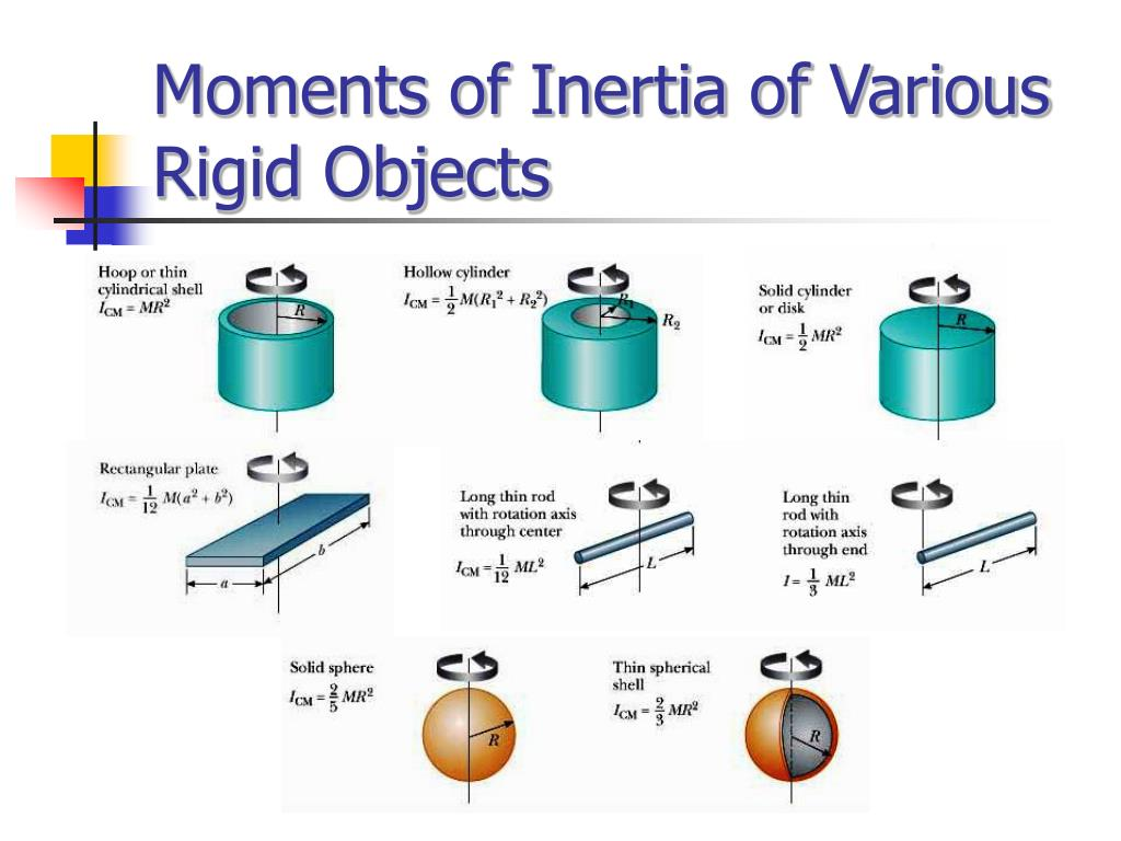 Moments of Inertia of Various Rigid Objects