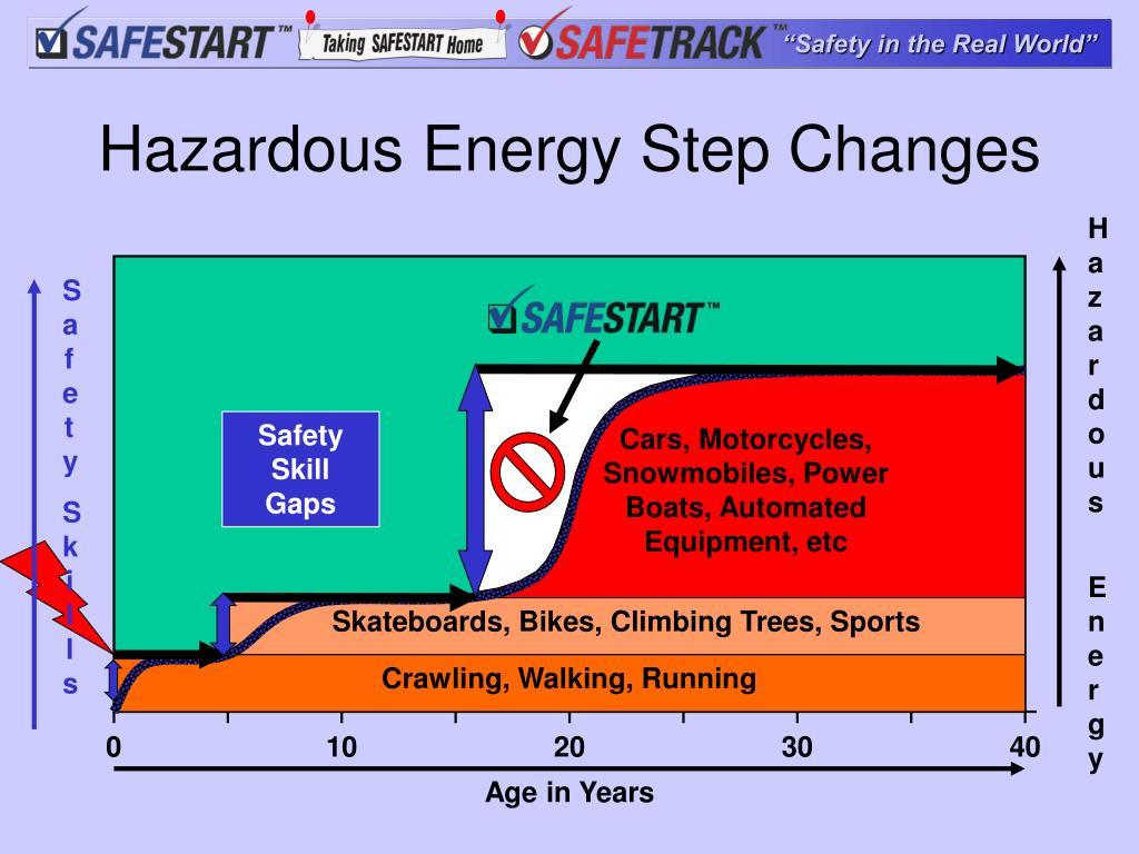 Hazardous Energy Step Changes