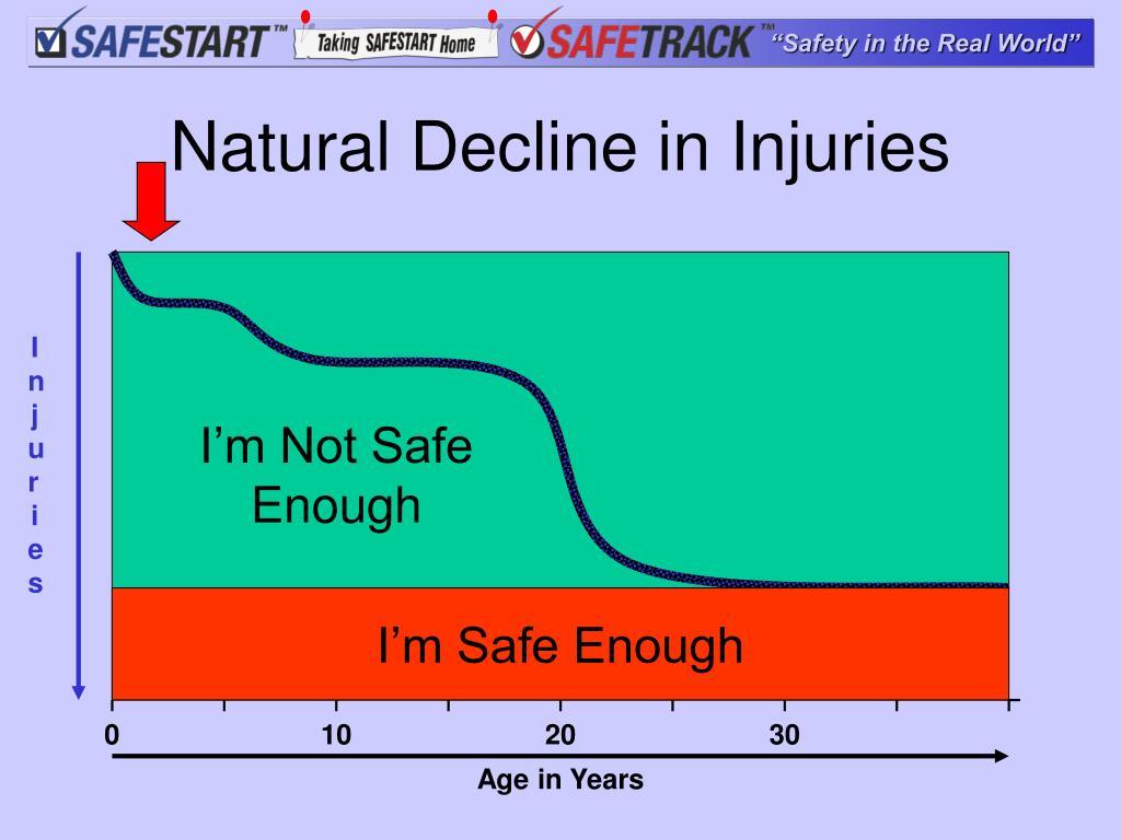 Natural Decline in Injuries