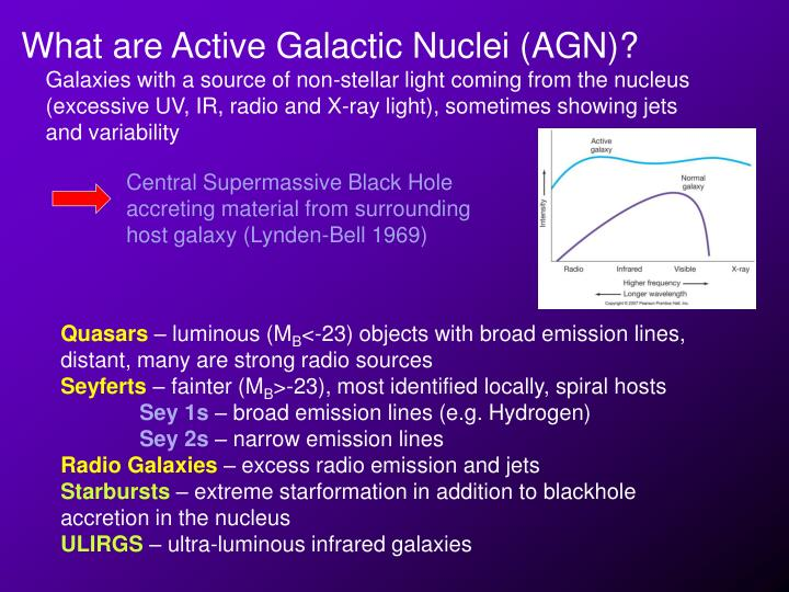 What are Active Galactic Nuclei (AGN)?
