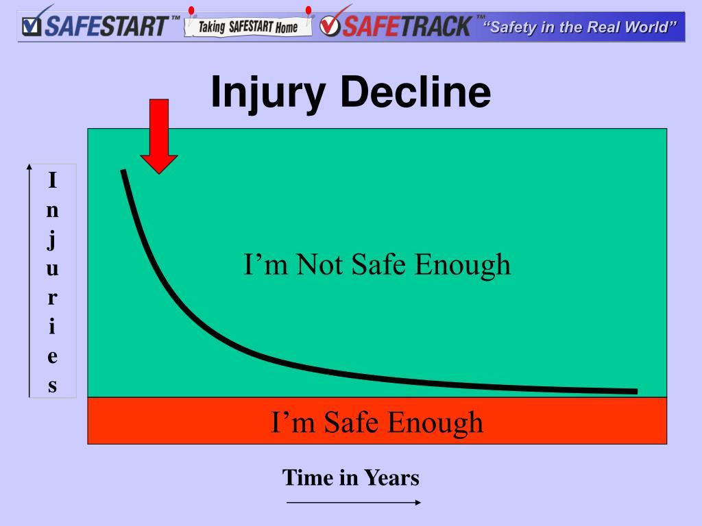 Injury Decline