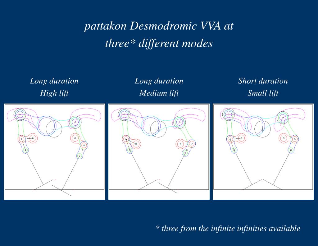 pattakon Desmodromic VVA at