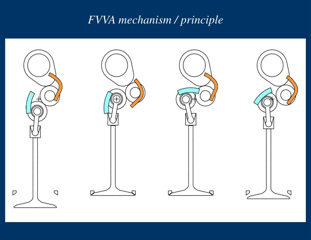 FVVA mechanism / principle