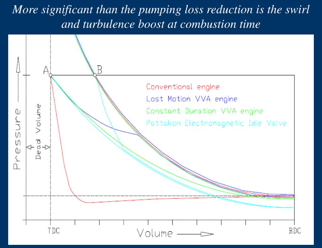 More significant than the pumping loss reduction is the swirl and turbulence boost at combustion time