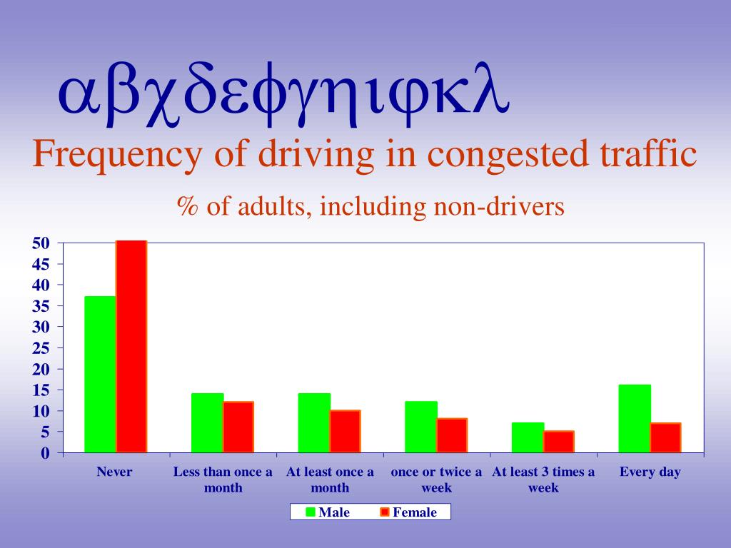 Frequency of driving in congested traffic