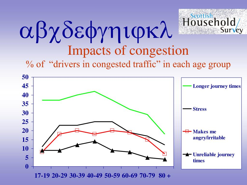 Impacts of congestion