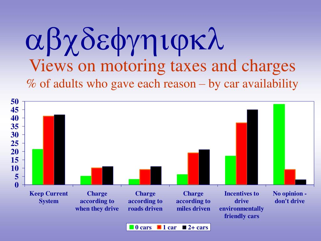 Views on motoring taxes and charges