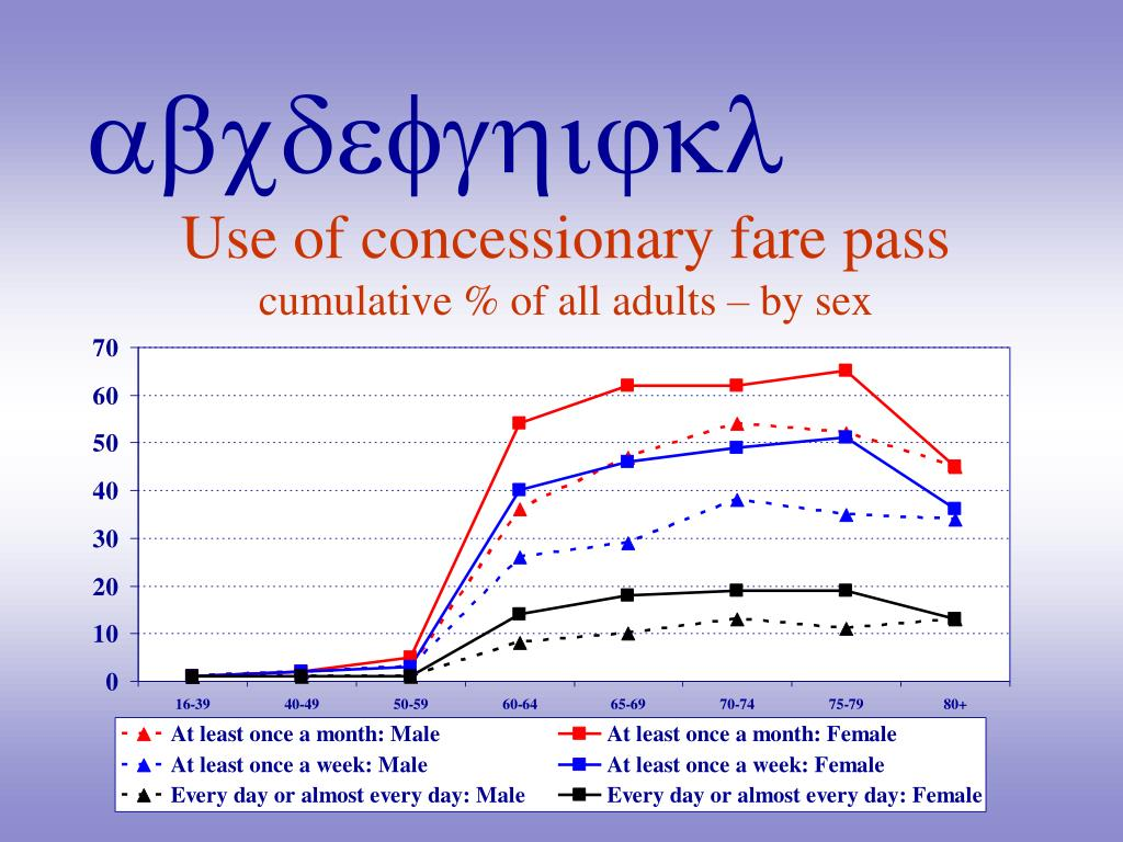 Use of concessionary fare pass