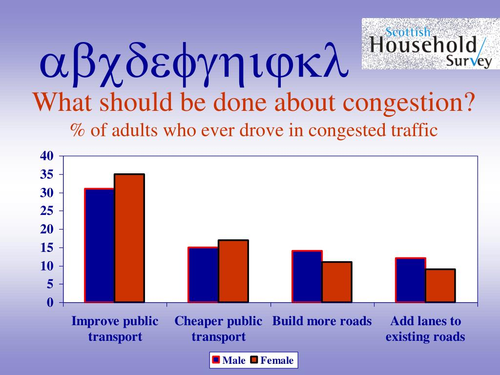 What should be done about congestion?