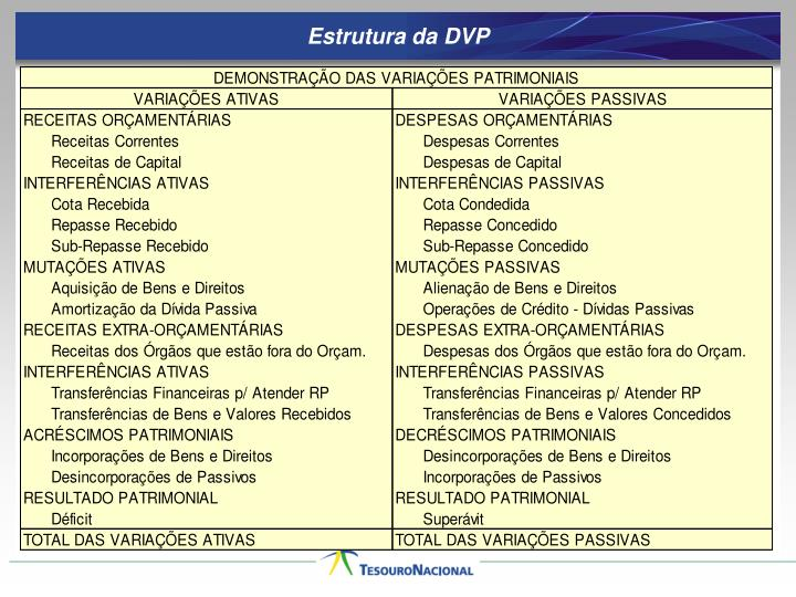 Estrutura da DVP