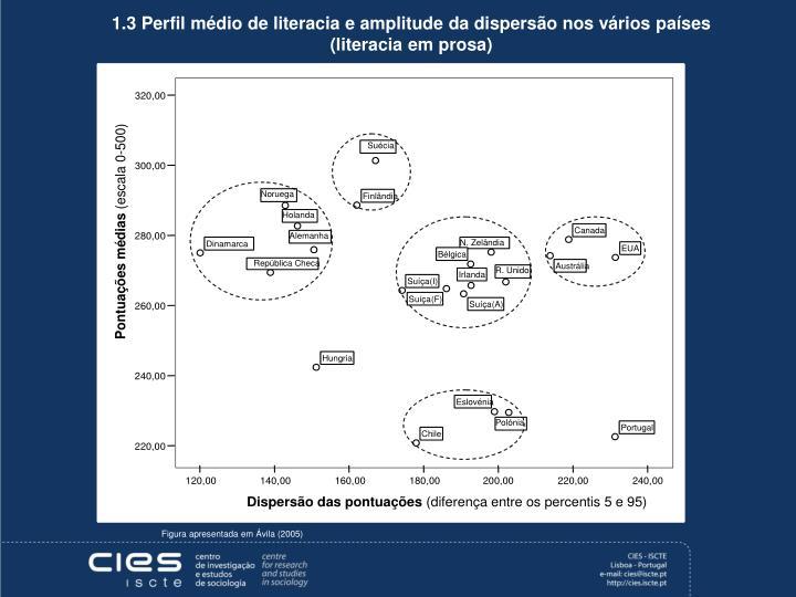 1.3 Perfil médio de literacia e amplitude da dispersão nos vários países