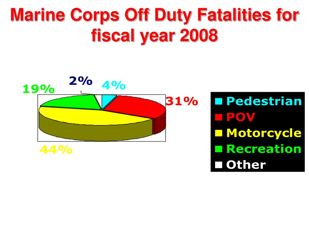 Marine Corps Off Duty Fatalities for fiscal year 2008