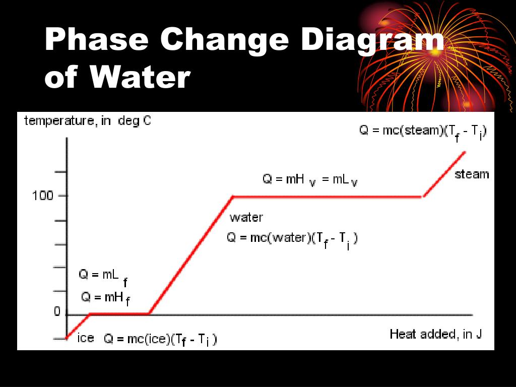 Phase Change Diagram of Water