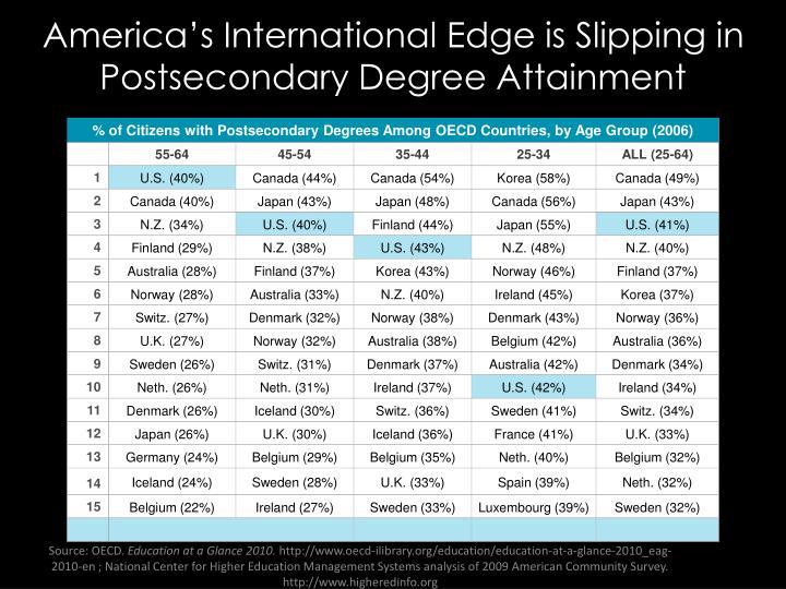America's International Edge is Slipping in Postsecondary Degree Attainment