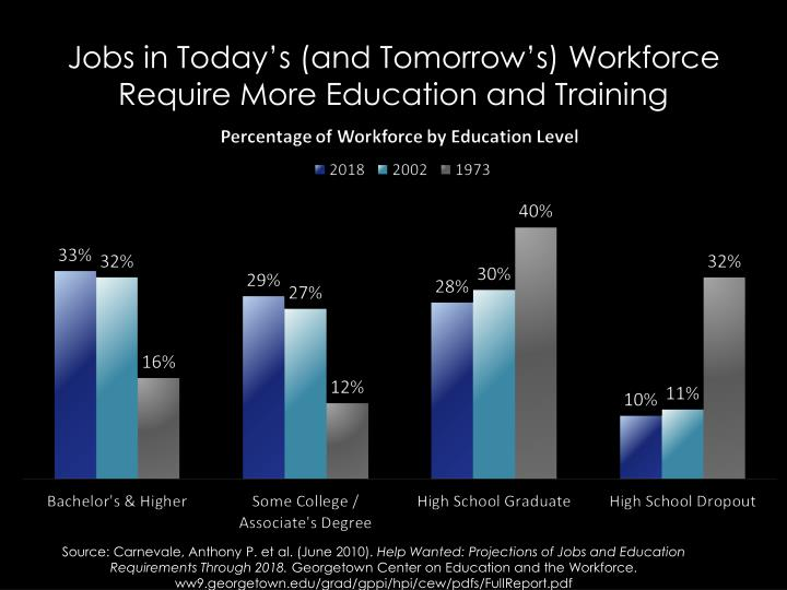 Jobs in Today's (and Tomorrow's) Workforce Require More Education and Training