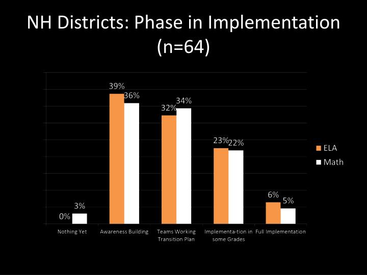 NH Districts: Phase in Implementation