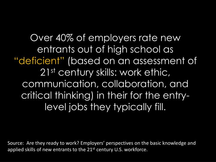 Over 40% of employers rate new entrants out of high school as