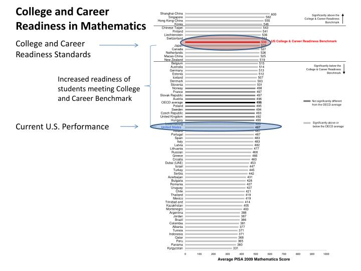 College and Career Readiness in Mathematics