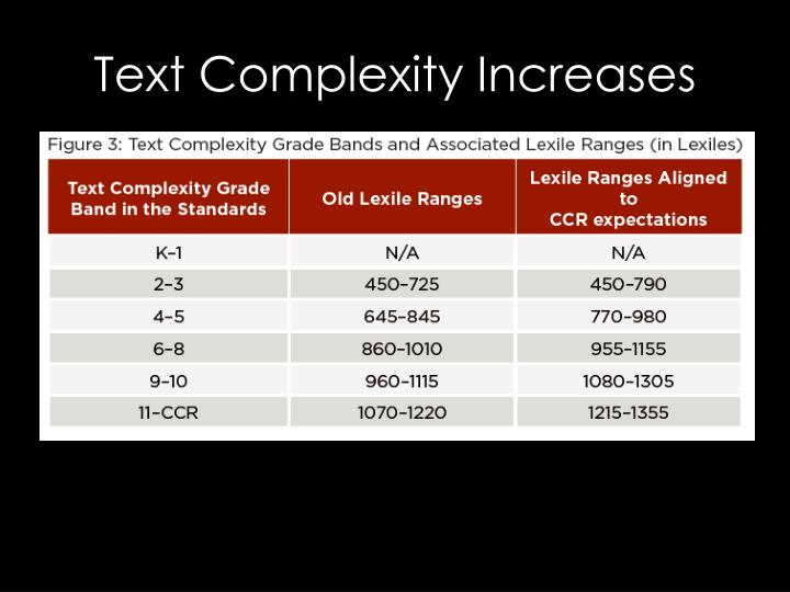 Text Complexity Increases