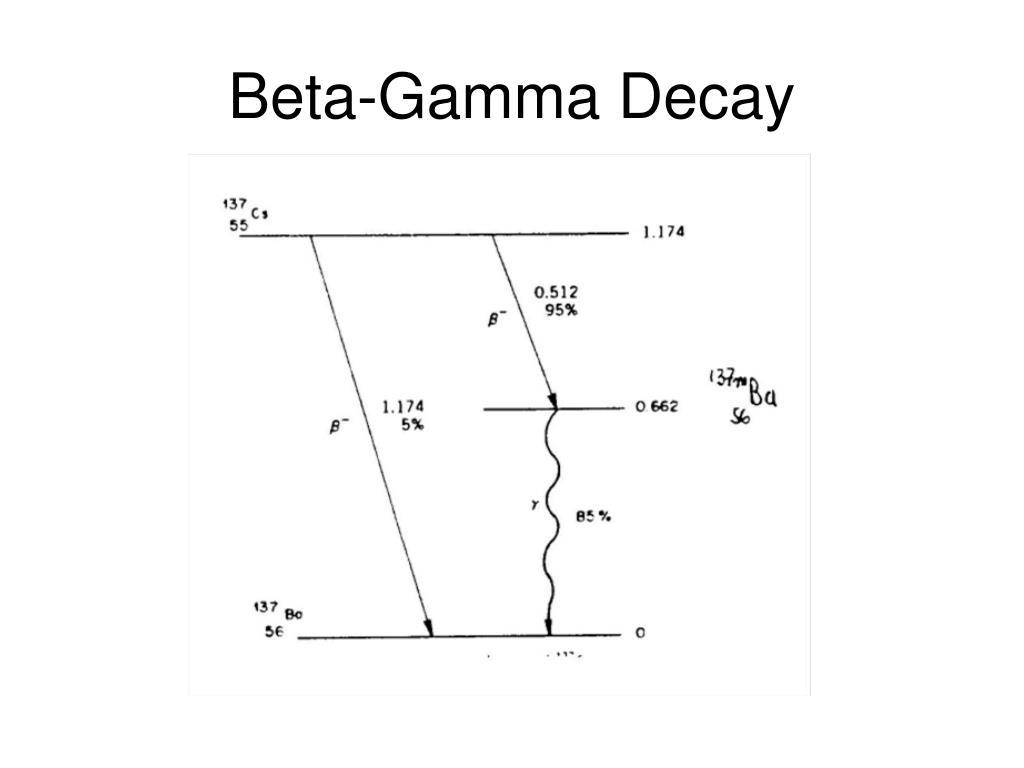 Beta-Gamma Decay