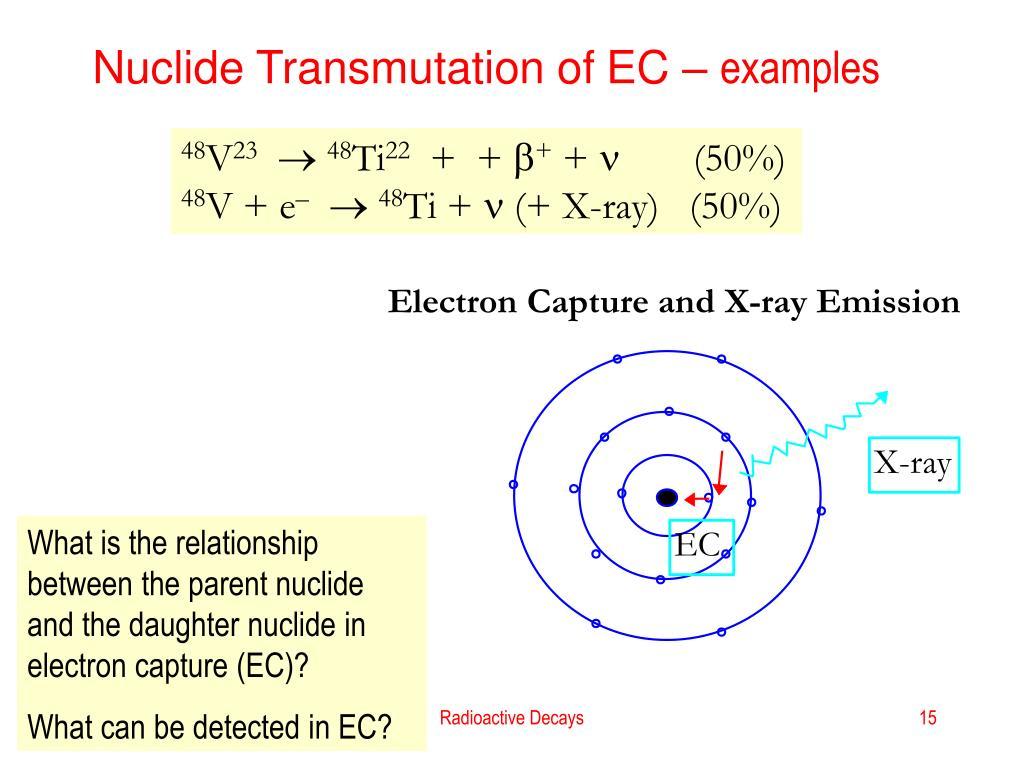 Nuclide Transmutation of