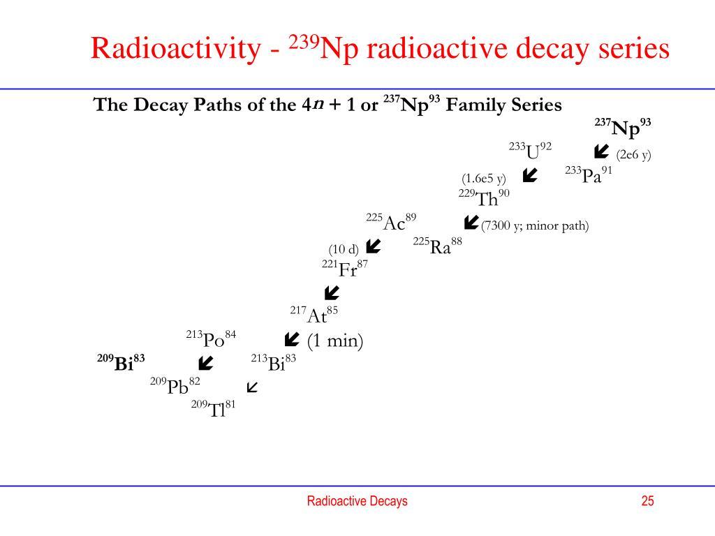 Radioactivity -