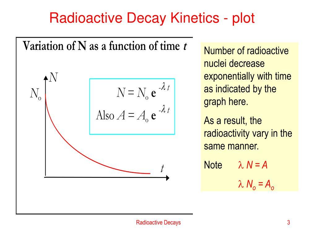 Radioactive Decay Kinetics - plot