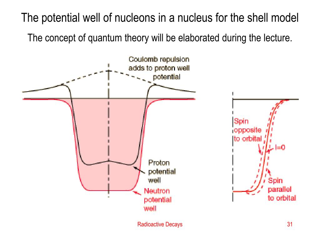 The potential well of nucleons in a nucleus for the shell model