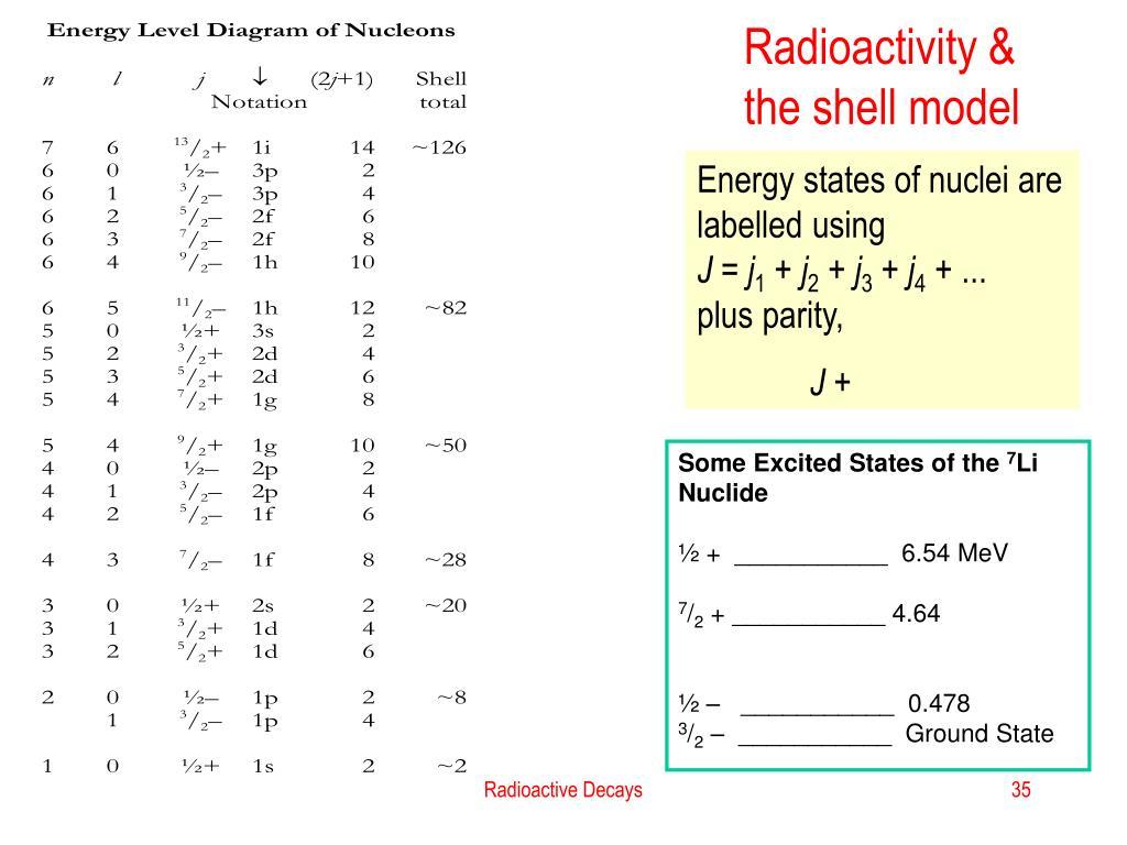 Radioactivity & the shell model