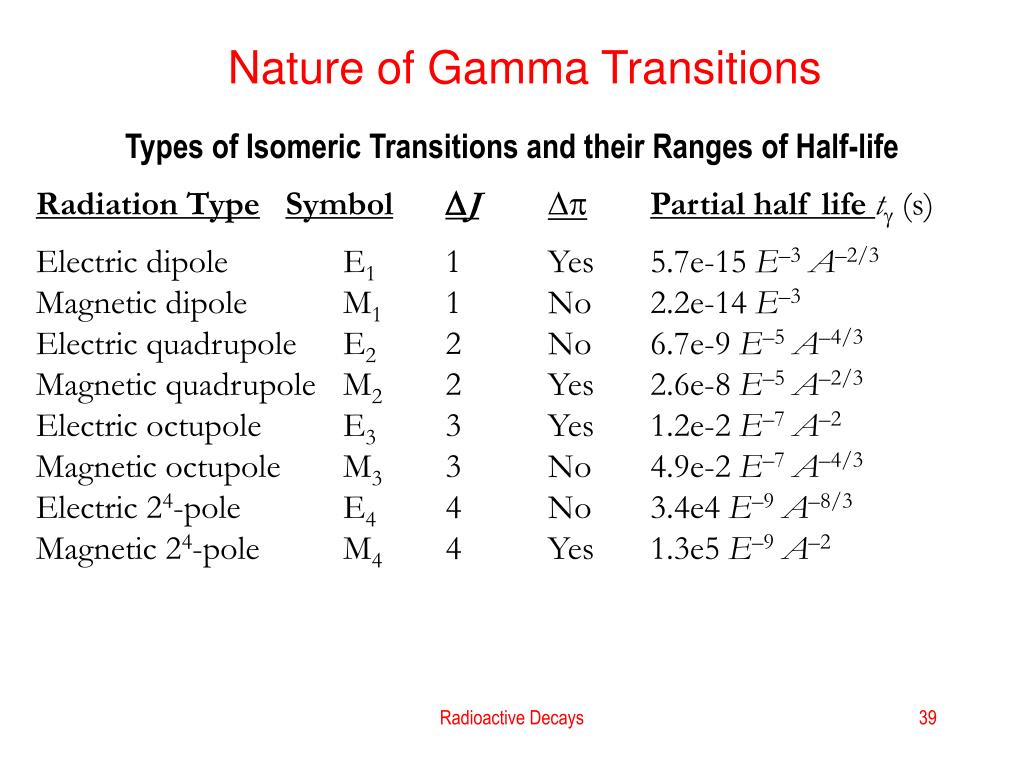 Nature of Gamma Transitions