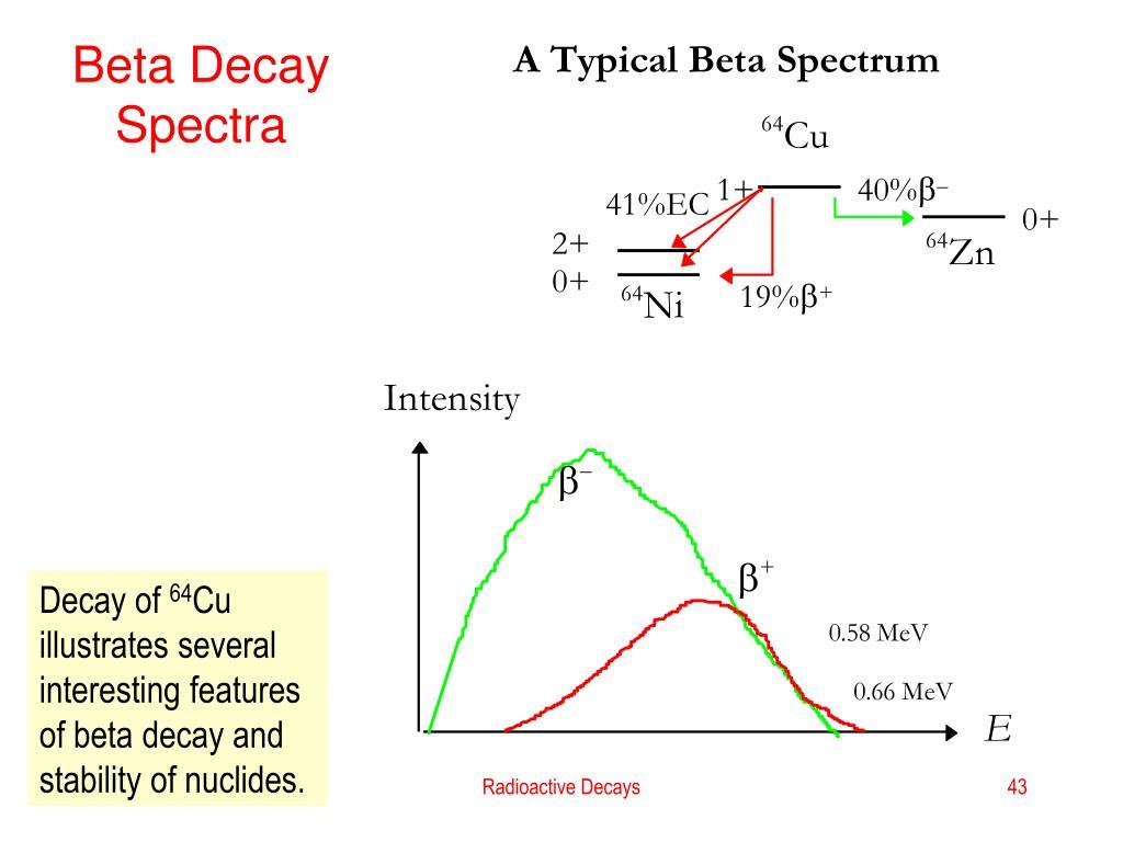 Beta Decay Spectra