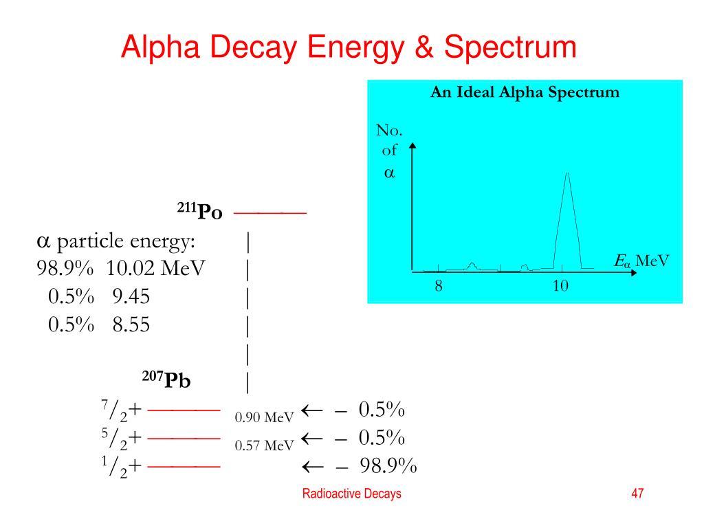 Alpha Decay Energy & Spectrum