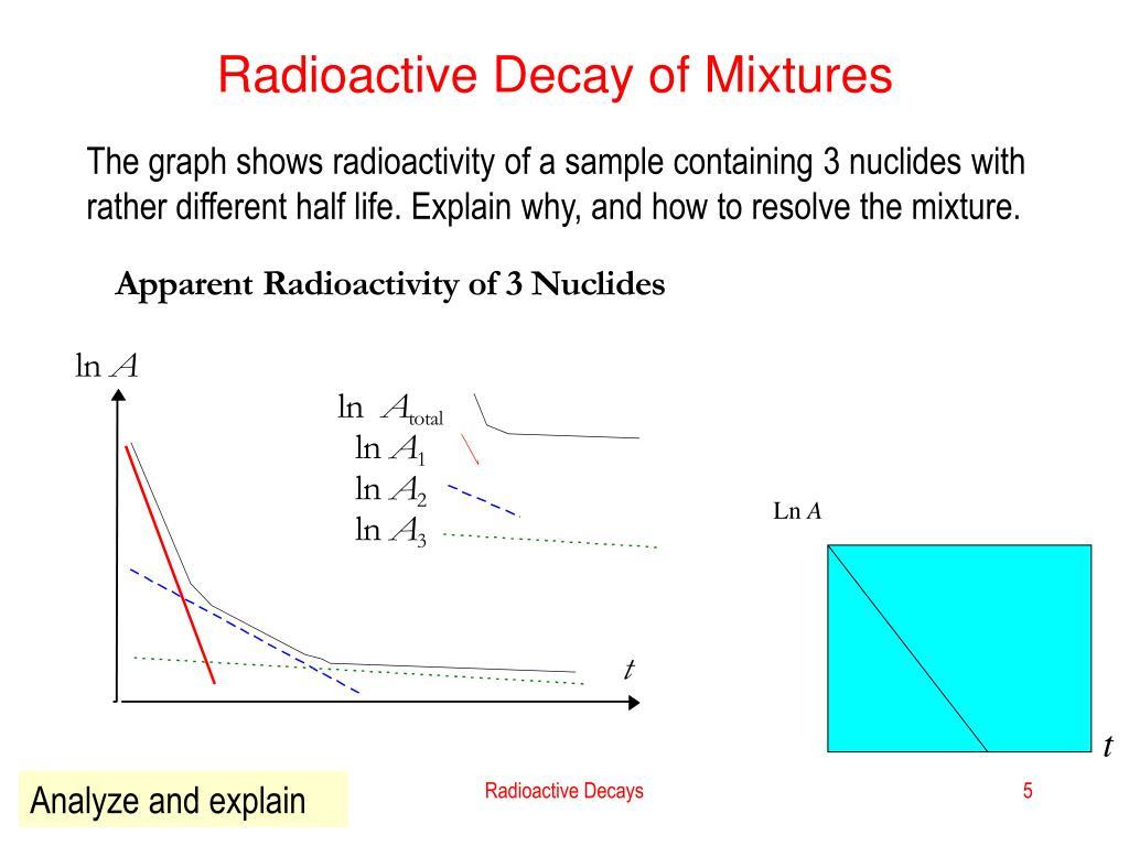 Radioactive Decay of Mixtures