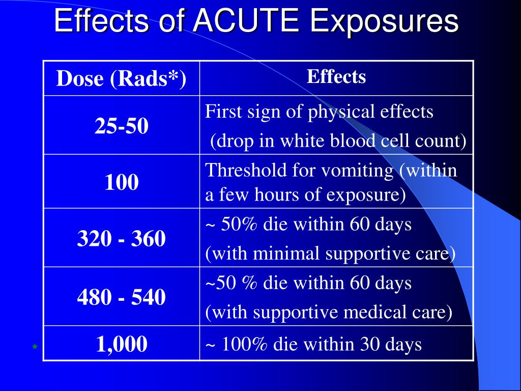 Effects of ACUTE Exposures