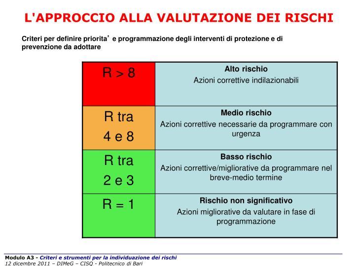 L'APPROCCIO ALLA VALUTAZIONE DEI RISCHI