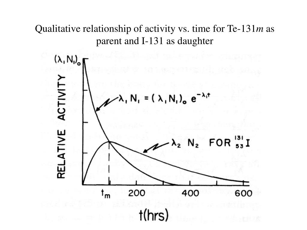 Qualitative relationship of activity vs. time for Te-131