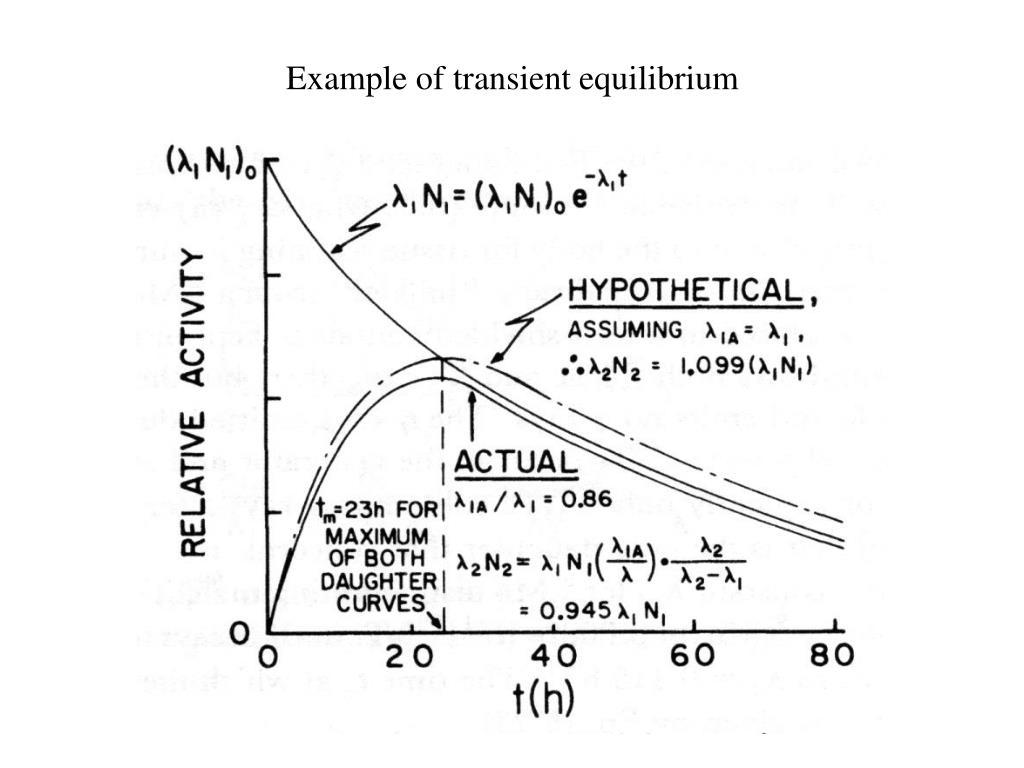 Example of transient equilibrium