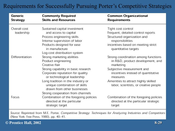 Requirements for Successfully Pursuing Porter's Competitive Strategies