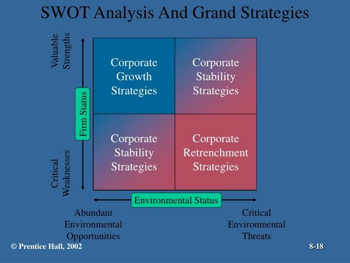 SWOT Analysis And Grand Strategies