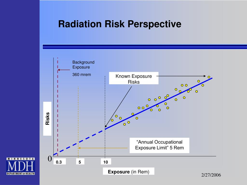 Radiation Risk Perspective