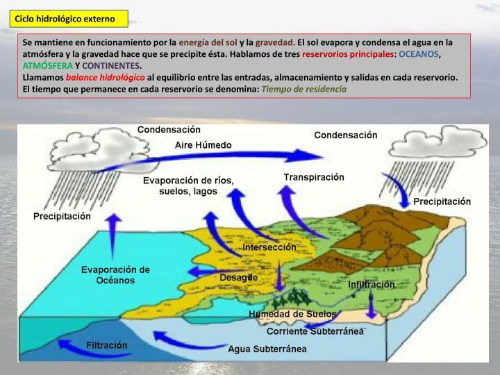 Ciclo hidrológico externo