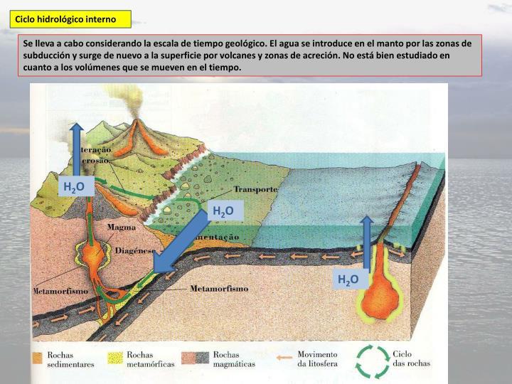 Ciclo hidrológico interno