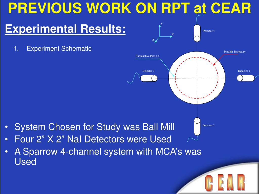 PREVIOUS WORK ON RPT at CEAR