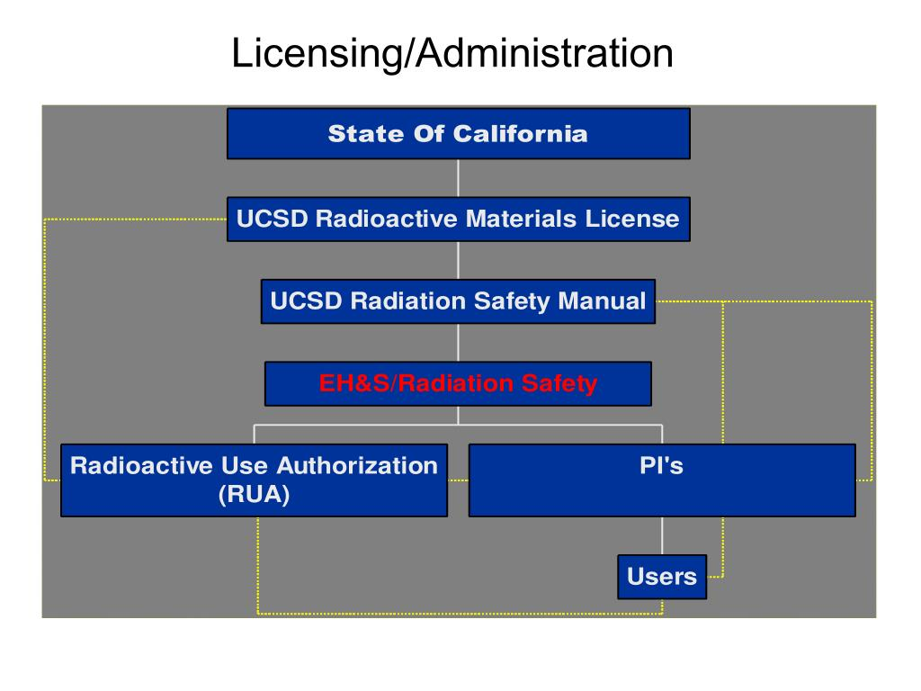 Licensing/Administration