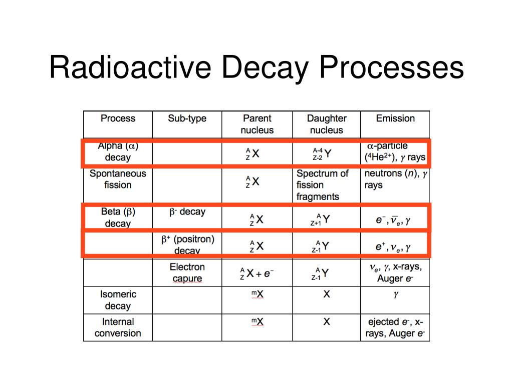 Radioactive Decay Processes