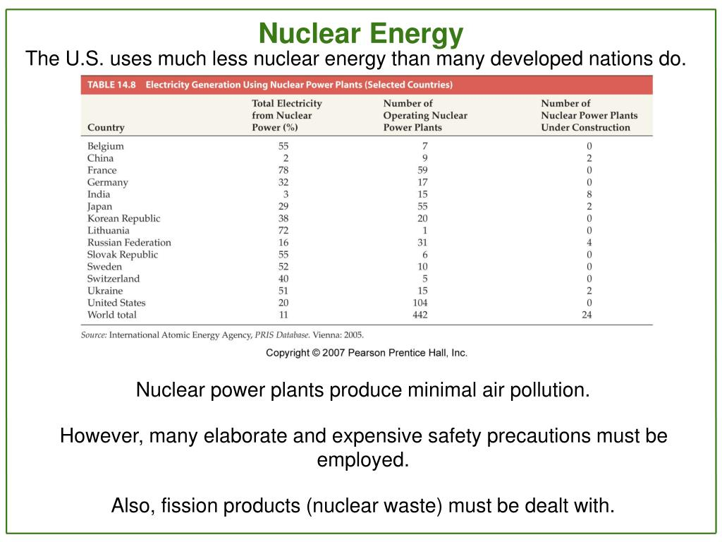 The U.S. uses much less nuclear energy than many developed nations do.