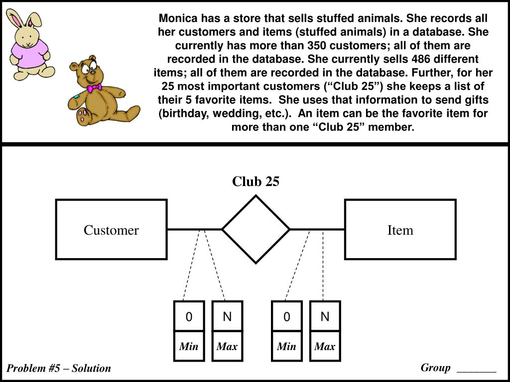 """Monica has a store that sells stuffed animals. She records all her customers and items (stuffed animals) in a database. She currently has more than 350 customers; all of them are recorded in the database. She currently sells 486 different items; all of them are recorded in the database. Further, for her 25 most important customers (""""Club 25"""") she keeps a list of their 5 favorite items.  She uses that information to send gifts (birthday, wedding, etc.).  An item can be the favorite item for more than one """"Club 25"""" member."""