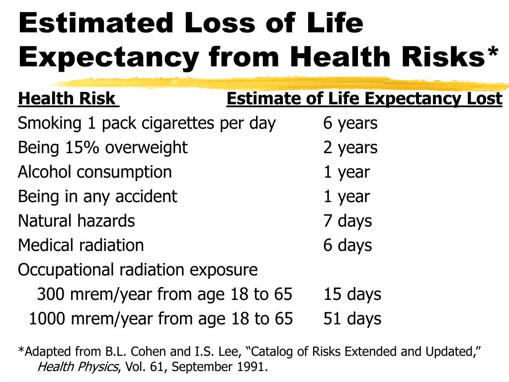 Estimated Loss of Life Expectancy from Health Risks*